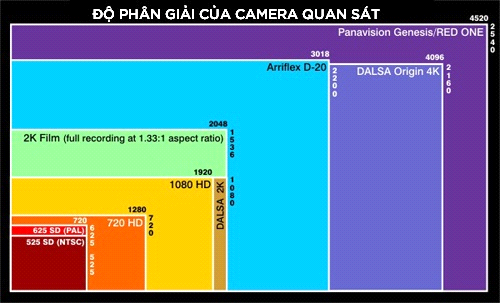 DO PHAN GIAI QUAN SAT CAMERA